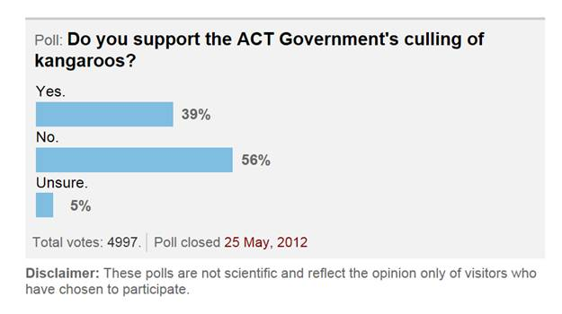 CT kangaroo poll